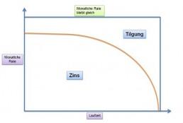 Grafik Annuitäterndarlehen