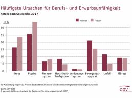 Berufsunfähigkeitsversicherung Betzdorf-statistik-warum-menschen-bu-werden